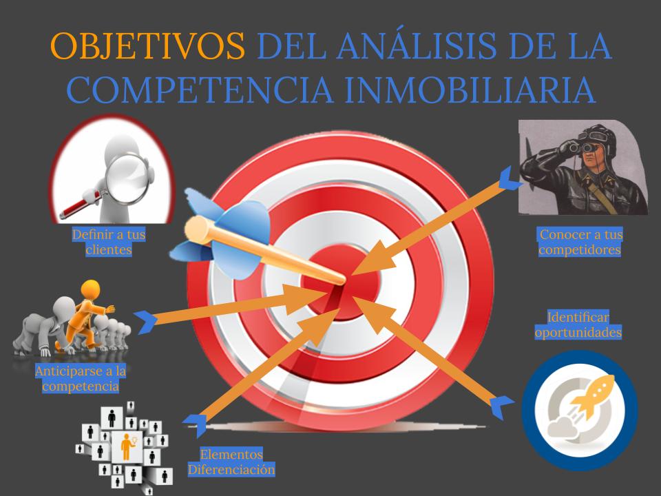 Objetivos analisis de competencia inmobiliaria