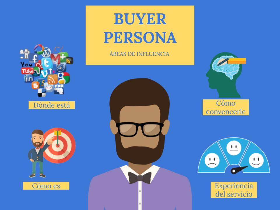 caracteristicas del buyer persona inmobiliario