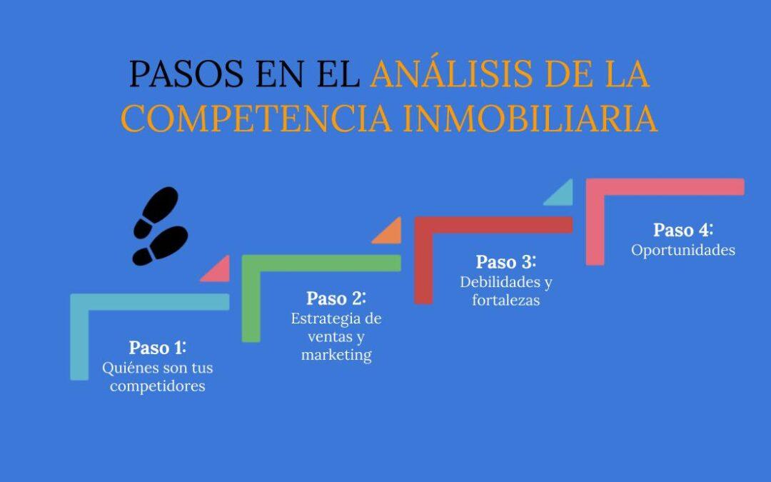 analisis de competencia inmobiliaria